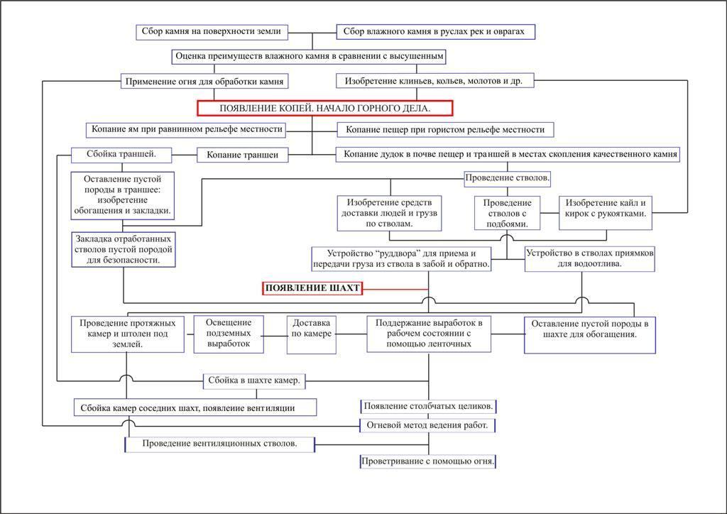 Схема развития горного дела